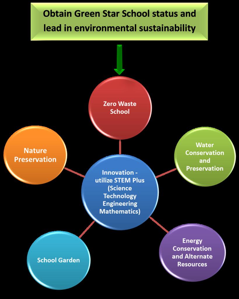 GreenStarProgram
